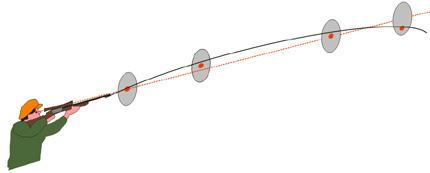angolo di sito tiro con la carabina